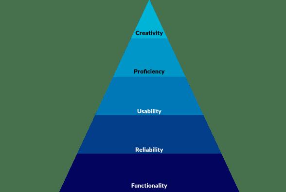 hierarchy of digital banking uiux-02