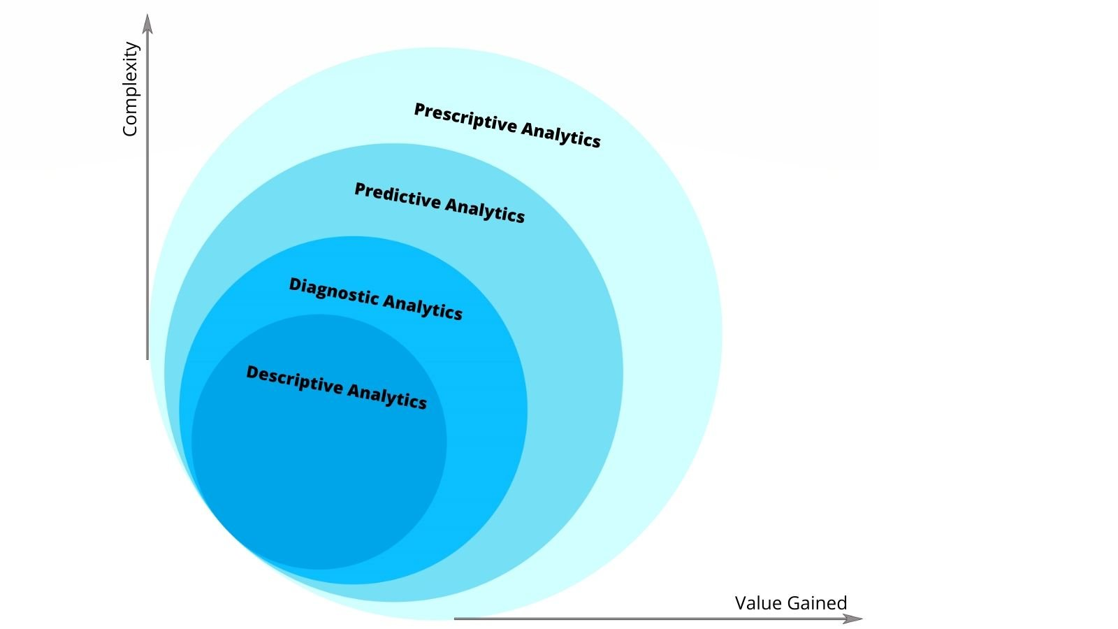 understand the 4 types of data analytics